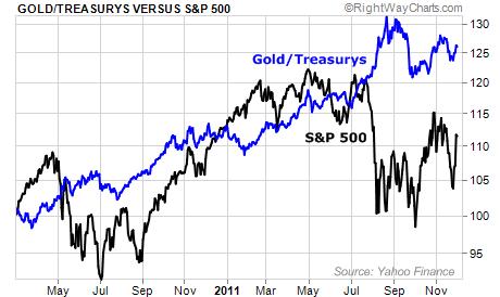 Gold and U.S. Treasuries vs. the S&P 500