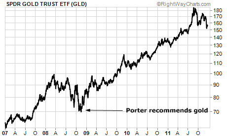 SPDR Gold Trust Starting to Pull Back