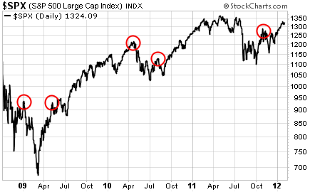 The S&P Corresponds with NYSI Sell Signals