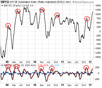 Chart of the NYSE Summation Index