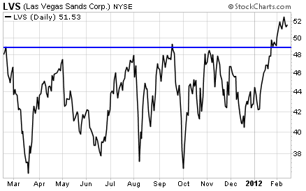 Las Vegas Sands (LVS) Breaks Through Previous Resistance Level
