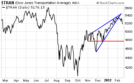 Transportation Stocks are Starting to Suffer