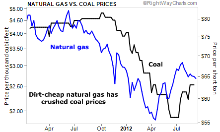 Cheap Natural Gas is Crushing Coal Prices
