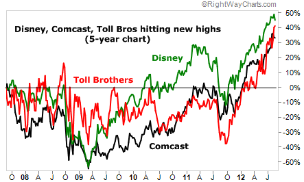 Disney, Comcast, and Toll Bros. All Hitting Five-Year Highs
