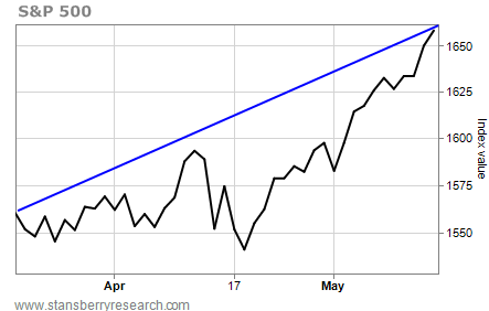 Two Month Chart of the S&P 500