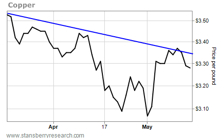 Copper Prices Down 7% in Last Two Months