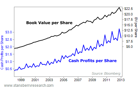 Book Value Per Share of an Equity Compared to Share Price