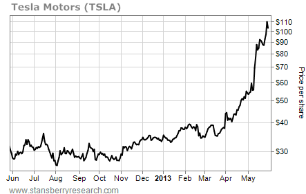 Tesla Motors (TSLA) Has Gone Parabolic