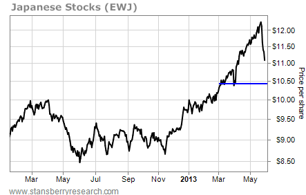 Japanese Stocks (EWJ) Have Further to Fall