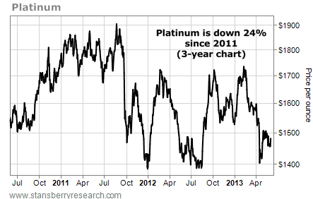 Platinum is Down 24% Since 2011