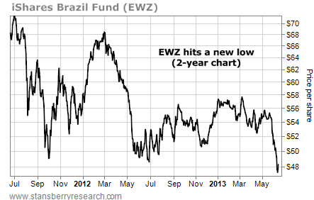 Brazil Fund EWZ Hits a New Two-Year Low