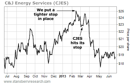 C&J Energy Services (CJES) Hits Its Stop