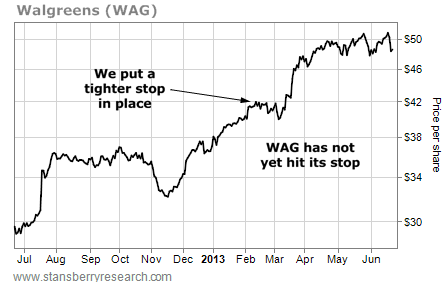 Walgreens (WAG) Has Not Yet Hit Its Stop
