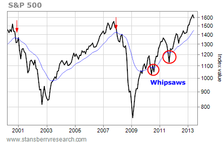 Whipsaws in the S&P 500
