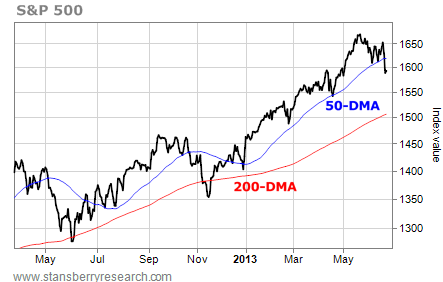 Next Downside Target for the S&P is the 200-DMA