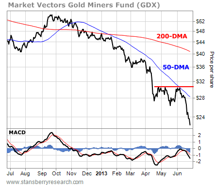 Gold Miners Fund GDX Fails to Overcome the 50-DMA