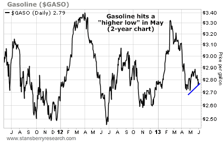 Gasoline Hits a Higher Low in May