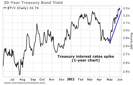 30-Year Treasury Bond Yield Spikes