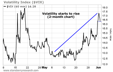 Volatility (VIX) Starts to Rise (2-Month Chart)