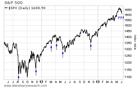 How the S&P Compared to the McClellan Oscillator