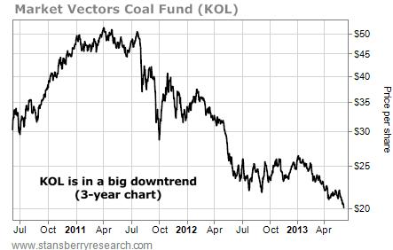 kol share price chart
