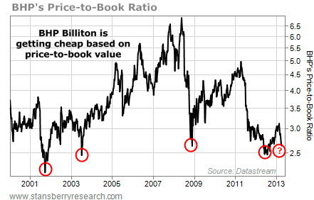 BHP, Price to Book ratio, 2001 - Present