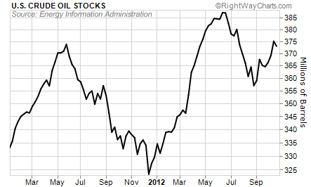 U.S. Crude Oil Stocks Above Average