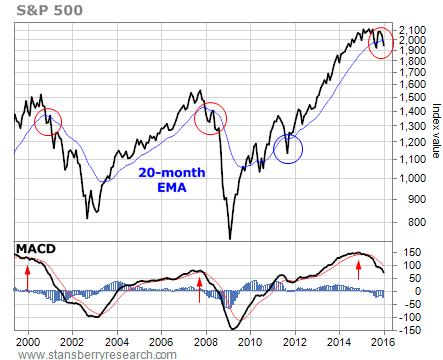 Month market Bottom bear