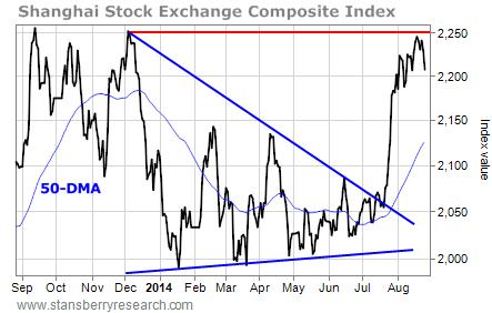 SSEC chart