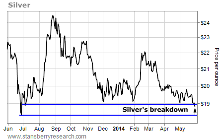 Warning: Silver Breaks Down — Here's What to Do Now