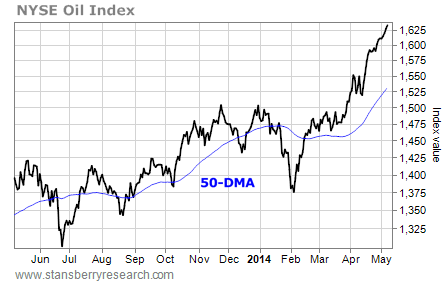 50-dma nyse oil index