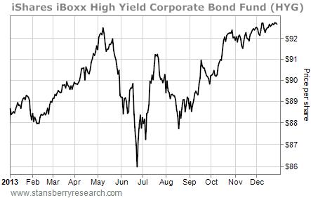 2013 HYG fund chart