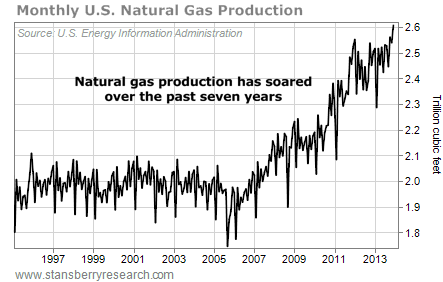 monthly us nat gas production
