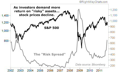 Stock Prices Declined as Investors Demanded More Return on Risk