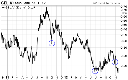 Glass Earth Gold Trading (Two-Year Chart)