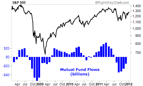 Mutual Fund Flows Since Mid-2008
