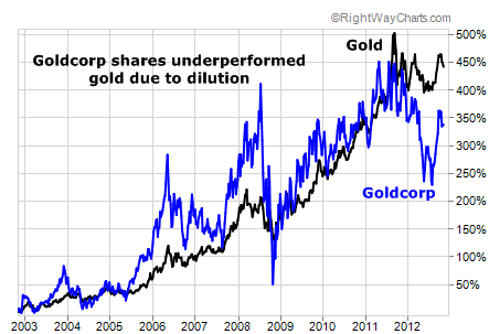 9-year char of Goldcorp vs. Gold
