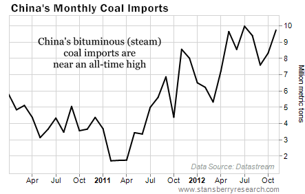 China's Bituminous Coal Imports Near All-Time High