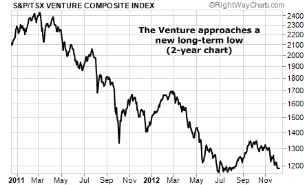 Venture Composite Index Approaching 2-Year Low