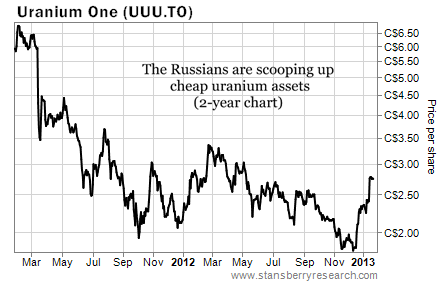 Russia Buying Up Cheap Uranium Assets Like Uranium One (UUU)