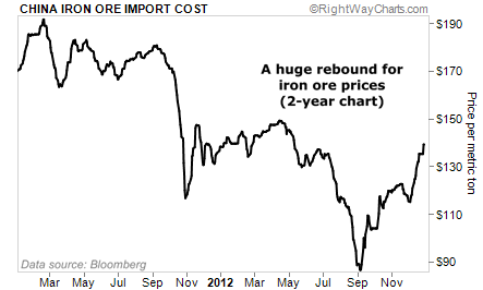 China Iron Ore Prices Show a Huge Rebound