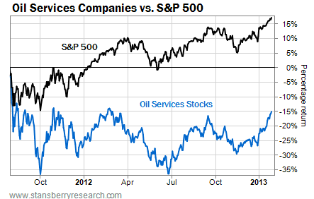 Oil Stocks Have Drastically Underperformed the S&P 500