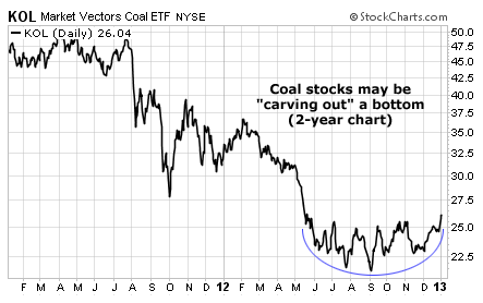 Coal Stocks (KOL) Carving Out a Bottom