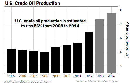 U.S. Crude Oil Production Forecast to Rise 56% From 2008 to 2014