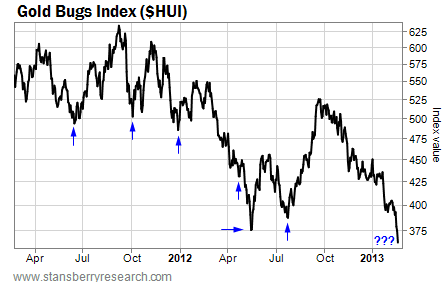 Gold Bugs Index (One-Year Chart)