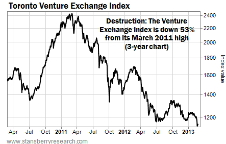 The Venture Index Exchange is Down 53% From March 2011 High