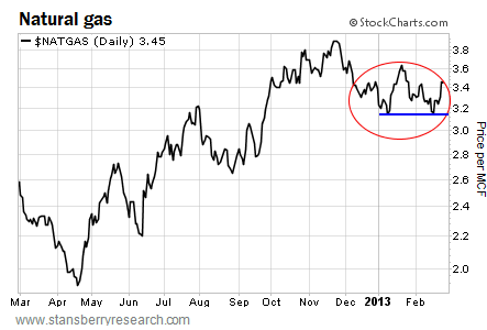 Natural Gas Now Has a Double Bottom in Place