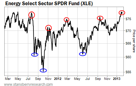 Energy Select Sector SPDR Fund (XLE) One-Year Chart