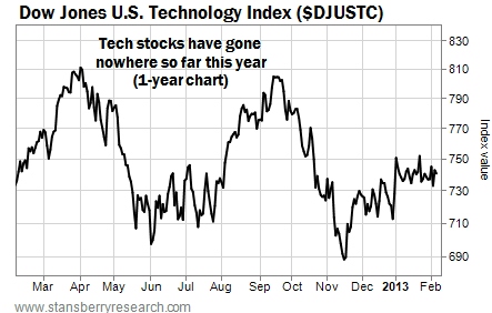 U.S. Tech Stocks Have Gone Nowhere This Year