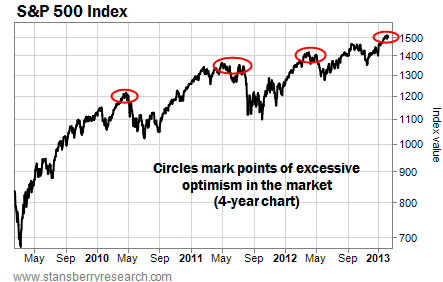 Points of Excessive Optimism in the S&P 500